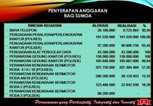 Laporan Realisasi Anggaran Lra Website Kepolisian Resort Batu